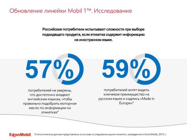 Исследование рынка Российских потребителей масла MOBIL